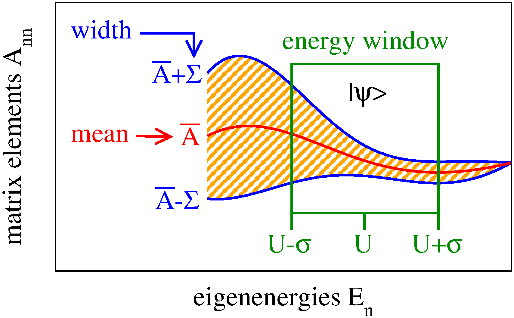 eigenstate thermalization